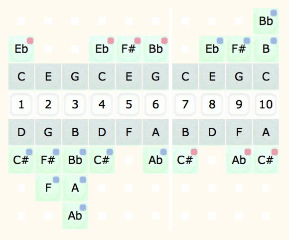 Harmonica C notes